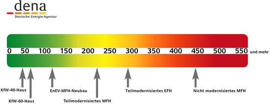 Forderung energieberatung kfw